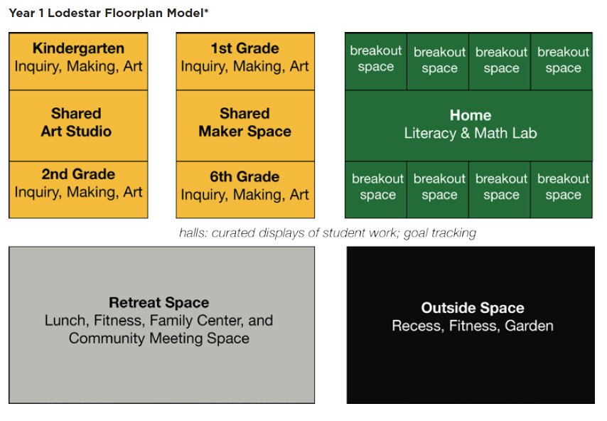 Classroom layout diagram
